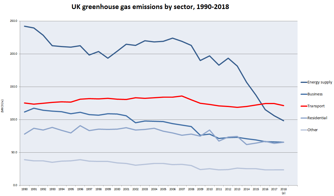 Greenhouse gas emissions graph